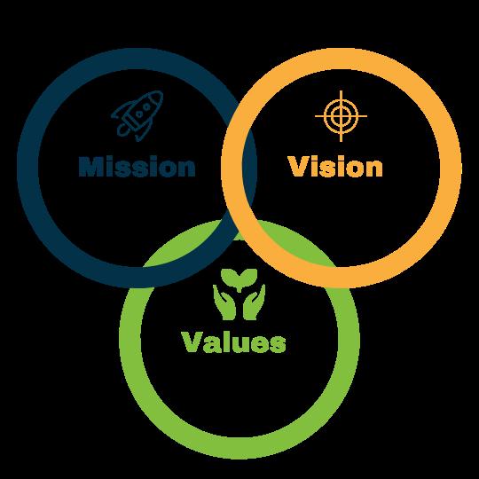 MISSION_VISION_VALUES